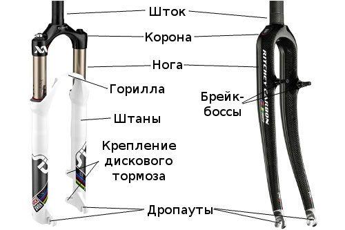 внешнее устройство вилки
