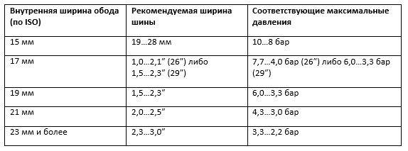 таблица рекомендуемых давлений