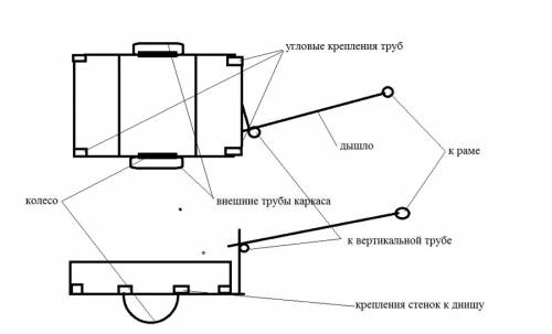 схема каркаса прицепа и дышла