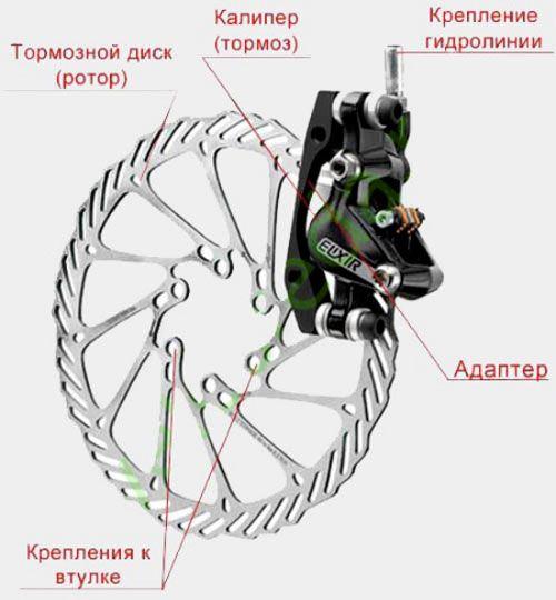 гидравлические тормоза