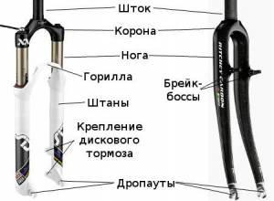 устройство вилки