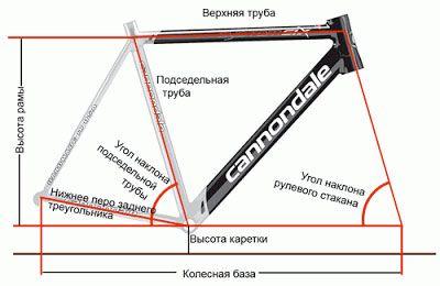 строение велосипедной рамы