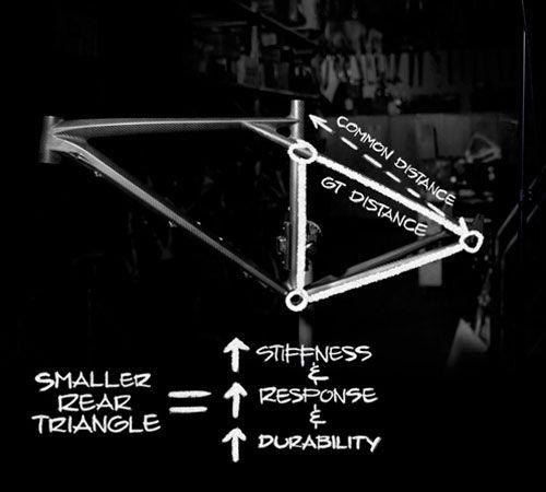 Технология тройного треугольника