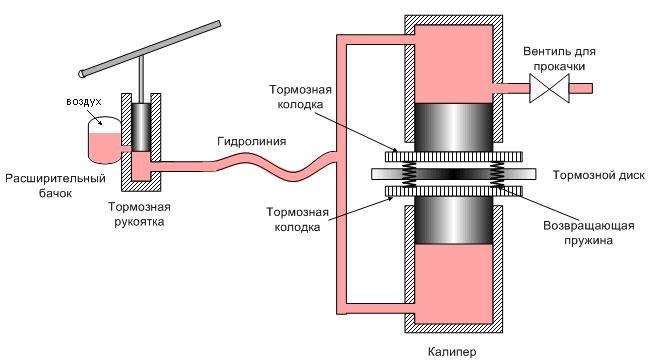 гидравлической системы