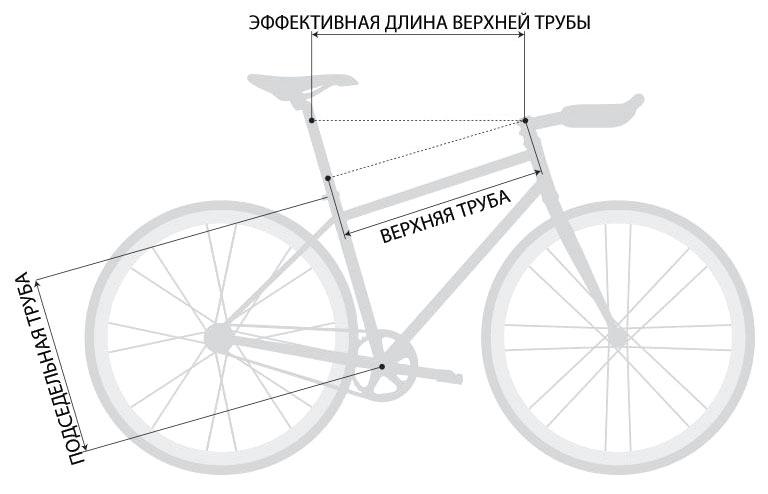 Выбор велосипеда по росту выбор размера рамы велосипеда