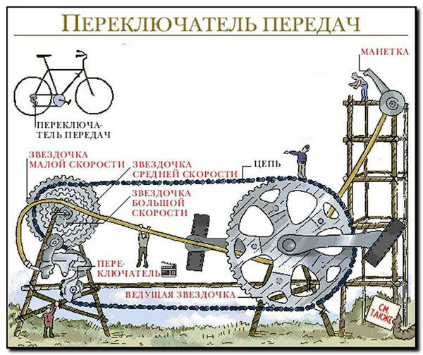 Устройство КПП ЗИЛ-130 и схема переключения передач.