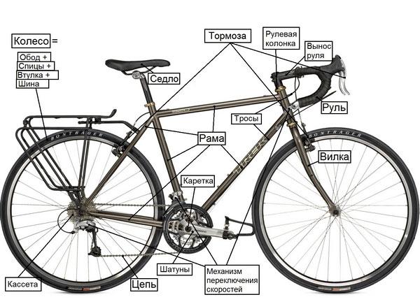 инструкция по сборке велосипед форвард - фото 9