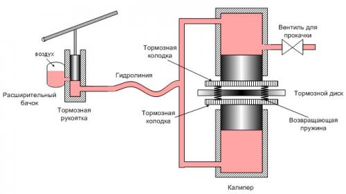 схема устройства гидравлического тормоза велосипеда