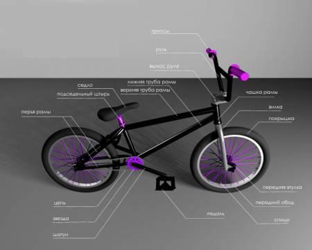 Конструкция BMX