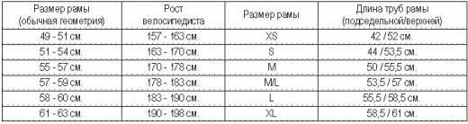 таблица маркировки размеров рамы