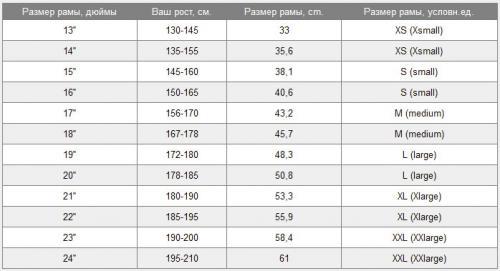 таблица соответствия размеров рамы