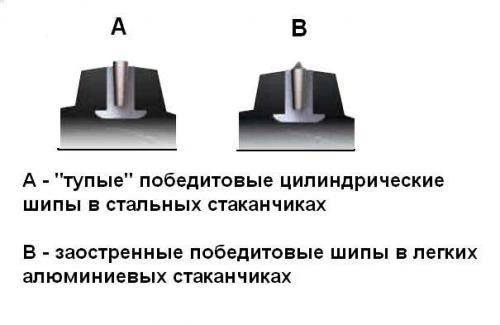 разновидности победитовых шипов