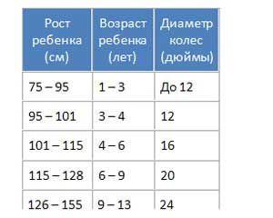таблица размеров детских велосипедов