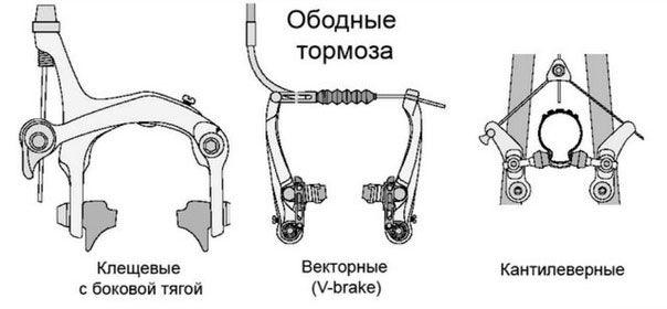 устройство ободных тормозов