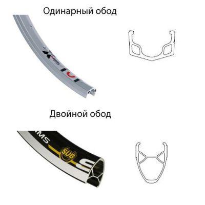 обода  для велоколес