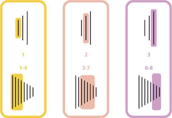 Схема переключения скоростей