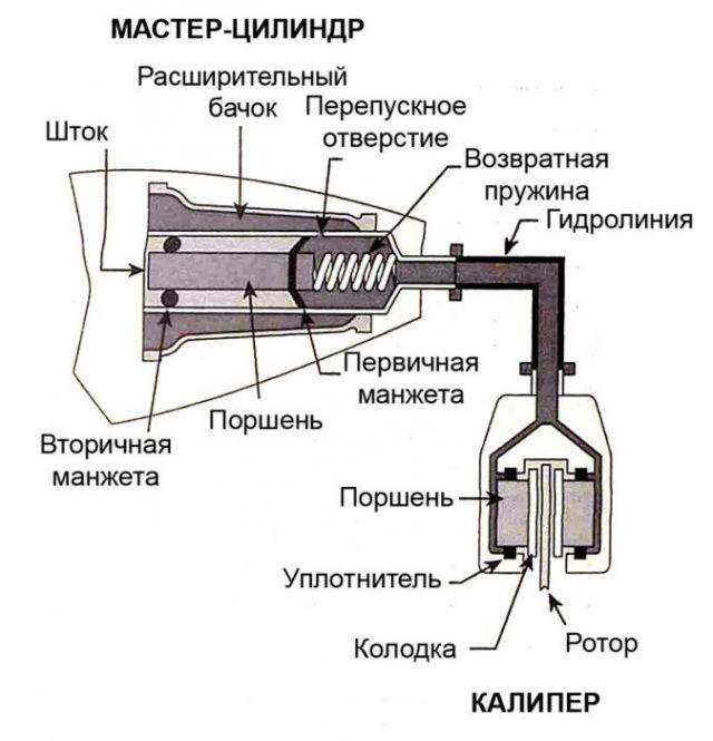 схема велосипедной гидравлики
