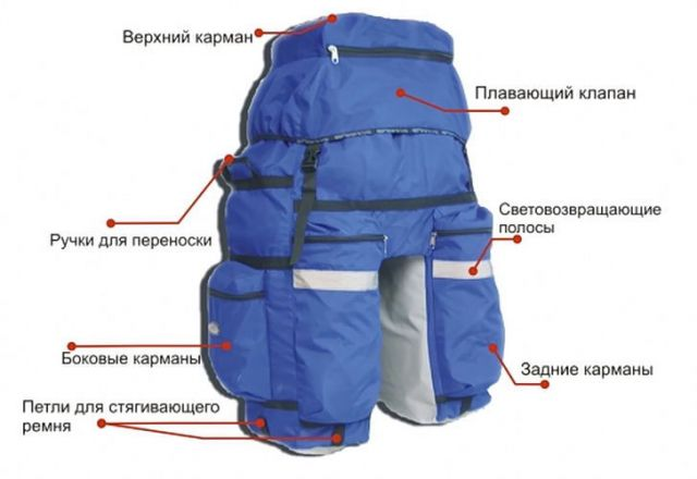устройство рюкзака