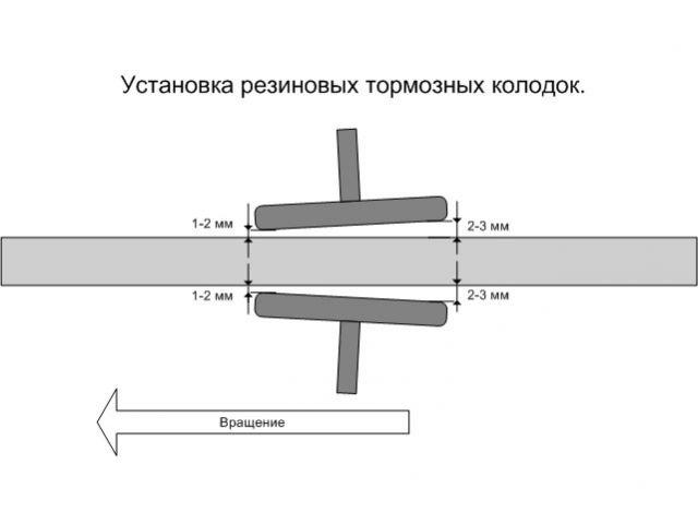 установка колодок