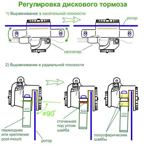 Схема роторных тормозов
